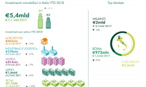 Infografica investimenti Q3 2018-01